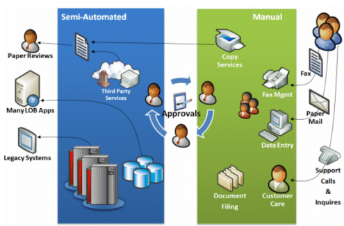Architecting Enterprise Loan Workflows And Orchestrations